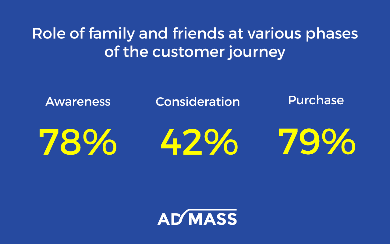 Impact of Friends & Family on Purchase Decisions